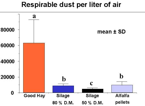 Respirable dust particles per liter of air derived from different forages.