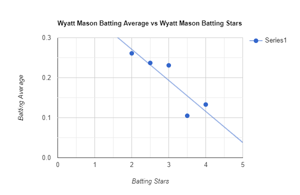 "Chart labelled ""Wyatt Mason Batting Average vs Wyatt Mason Batting Stars."" X axis labelled ""Batting Stars"" and Y axis labelled ""Batting average."" Line of best fit trends downward."