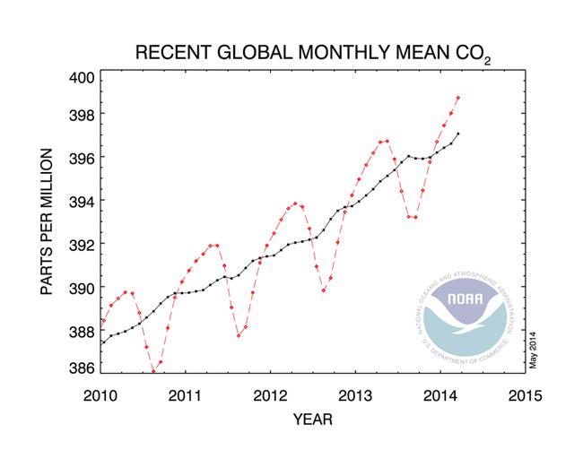 La concentración de gases de efecto invernadero sigue en aumento