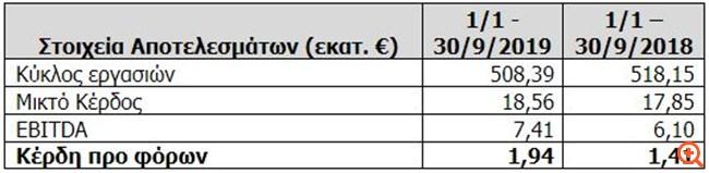 Σημαντική αύξηση κερδών προ φόρων, μικρή πτώση πωλήσεων στο 9μηνο