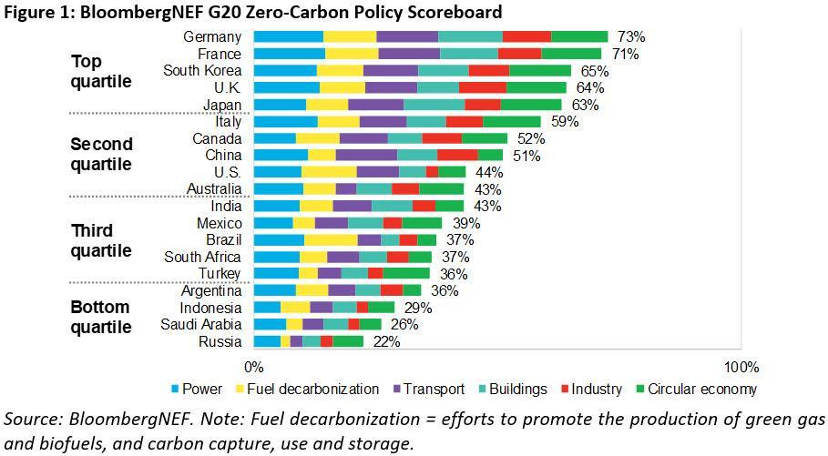 BNEF - Figure 1 - BNEF G20 Zero-Carbon Policy Scoreboard.jpg