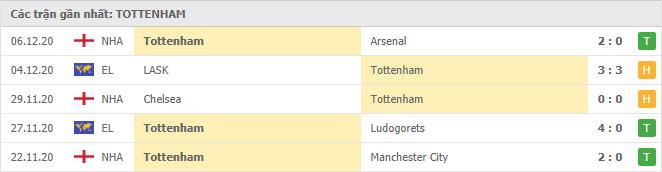 Thành tích của Tottenham Hotspur trong 5 trận đấu gần đây
