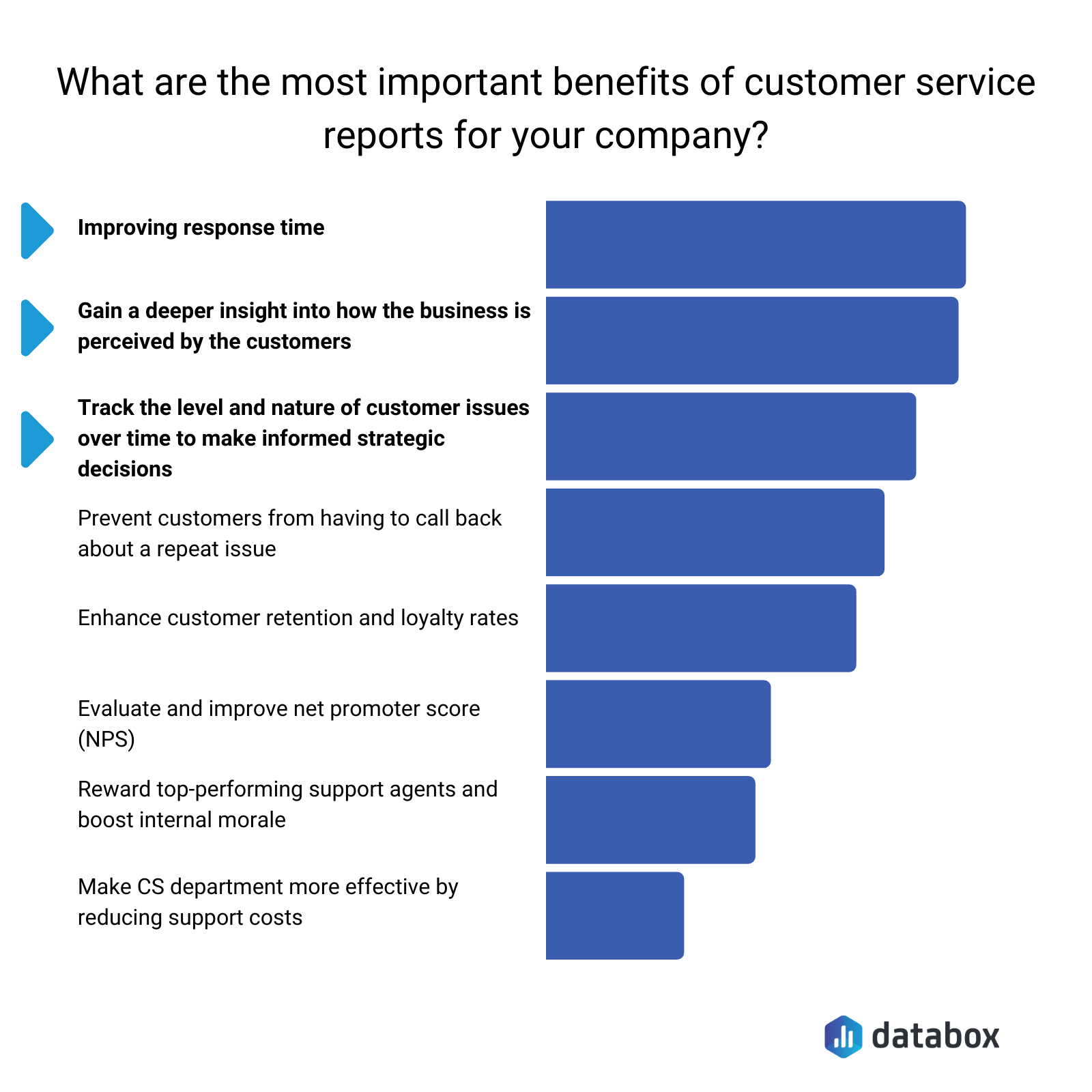 Most important benefits of customer service reports