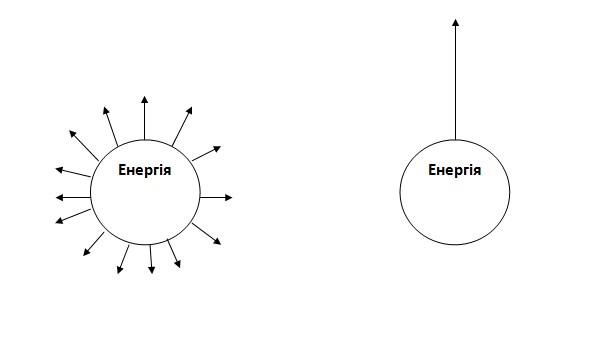 Розподіл енергії неесенціаліста та людини-есенціаліста
