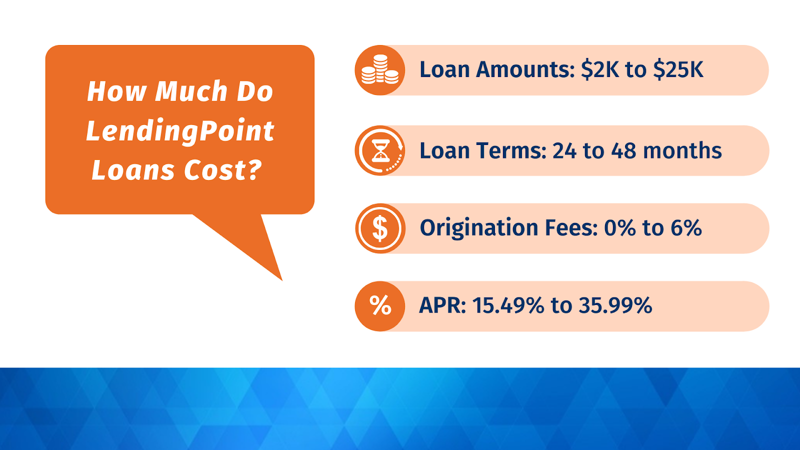 LendingPoint pricing origination fees interest rates