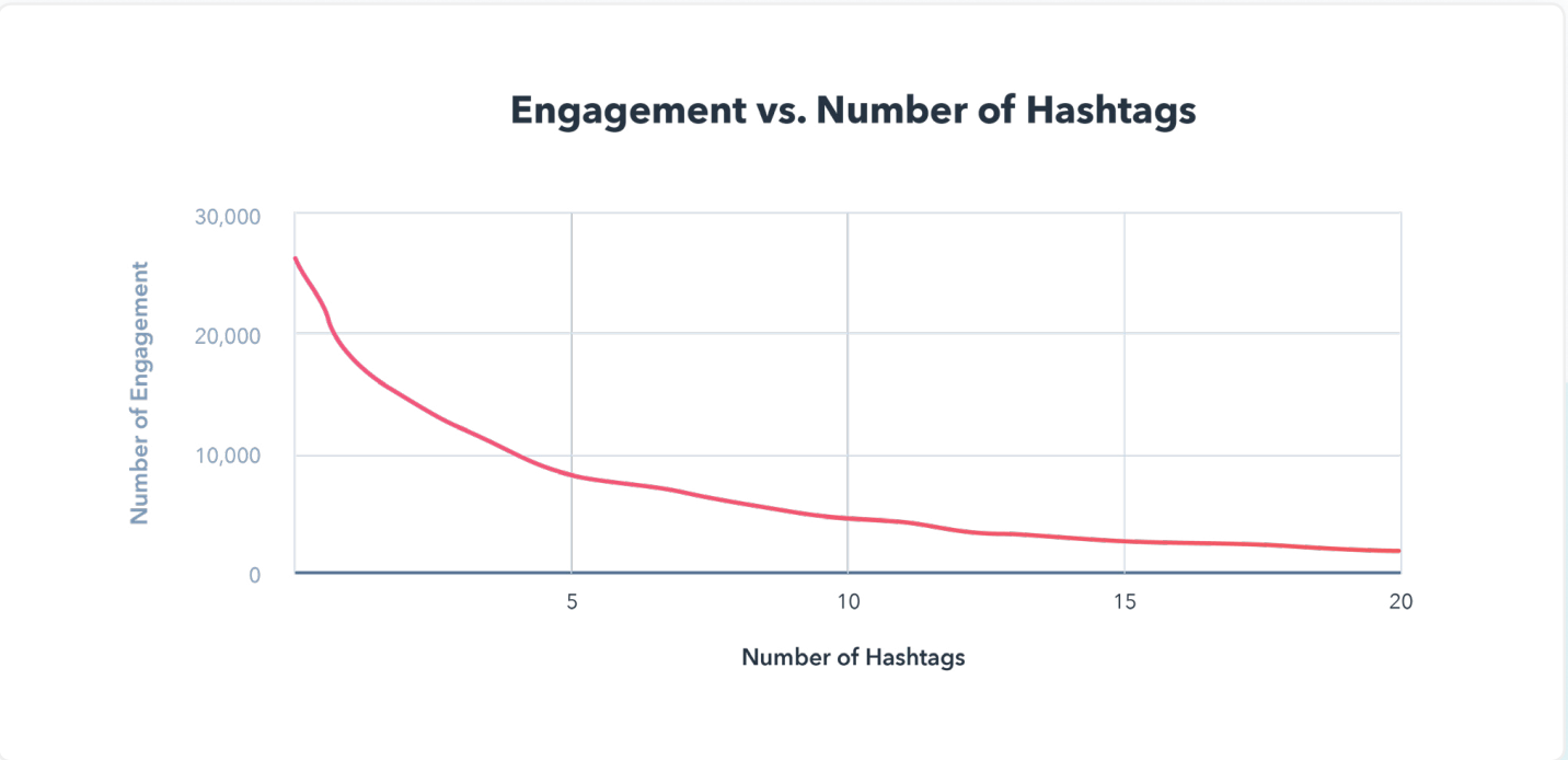 Hashtags research