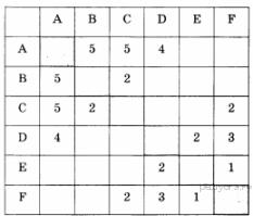 Определите длину кратчайшего пути между пунктами А и F. Передвигаться можно только по дорогам, протяжённость которых указана в таблице.