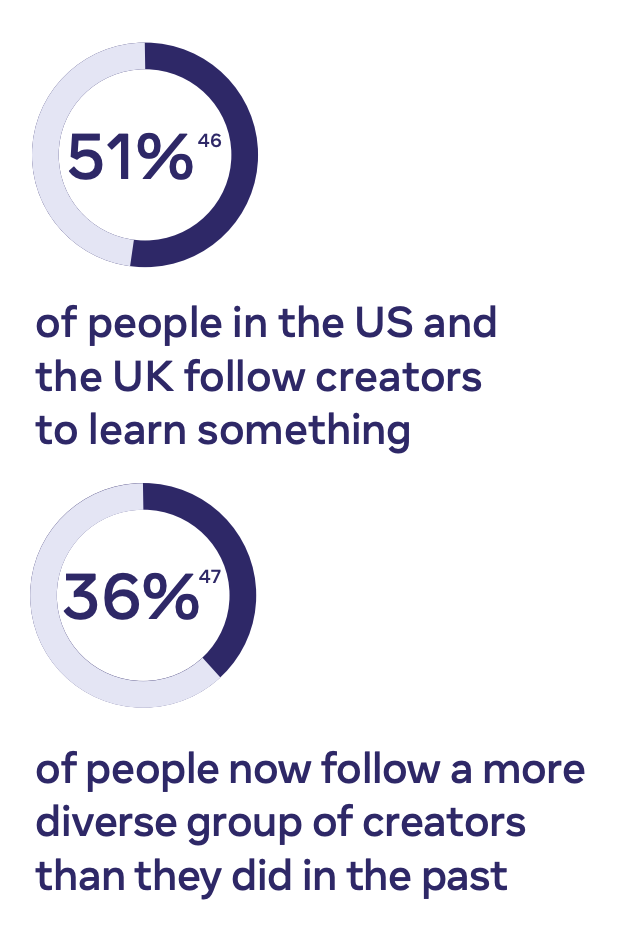 facebook report on the percentage of people who follow content creators