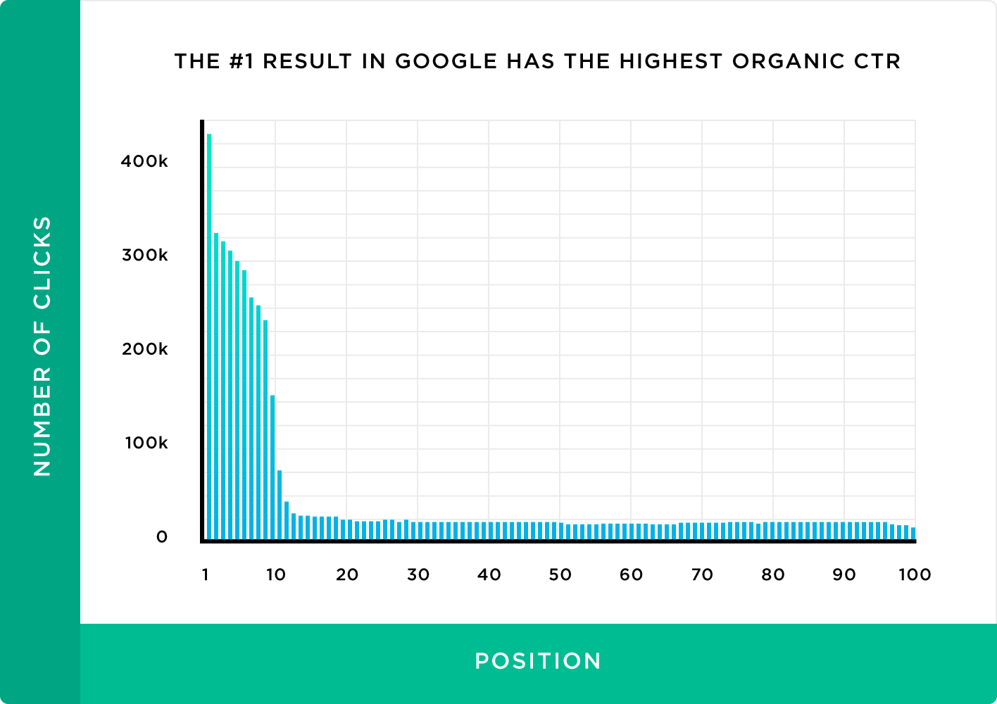 The number 1 result in Google has the highest organic CTR based on the number of clicks and position
