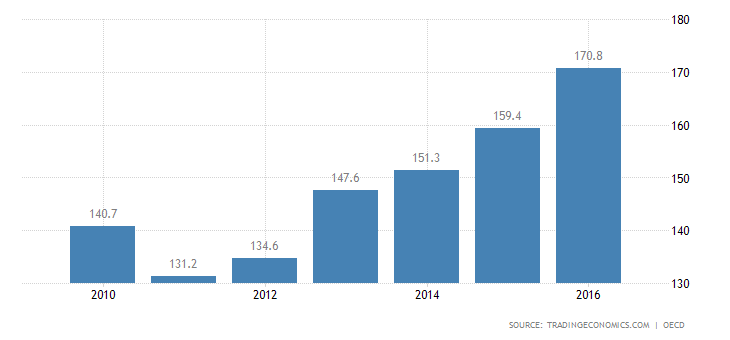 Turkey Private Debt to GDP