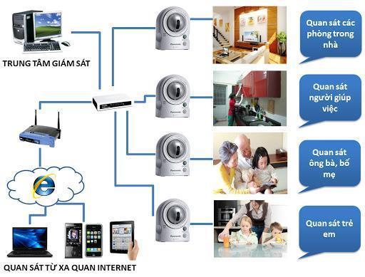 lắp camera kbvision