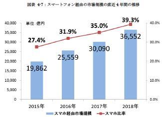 スマートフォン経由の市場規模