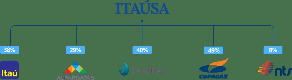 Organograma Itaú Unibanco, Duratex, Alpargatas e Nova Transportadora do Sudeste (NTS).