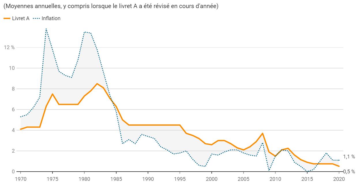 Graphique comparant le taux du livret A et le taux d'inflation sur 40 ans