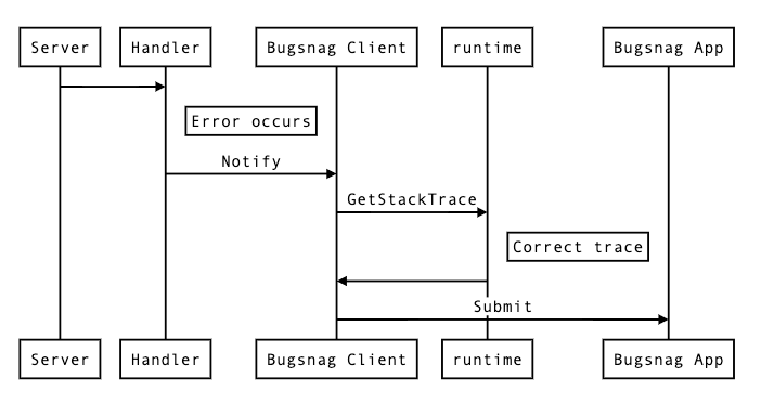 Bugsnag error process