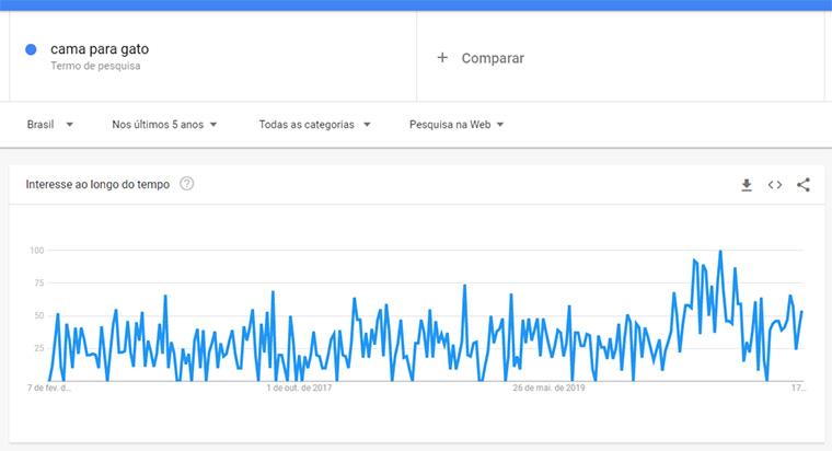 google trends de camas para gatos