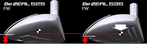 Hình dạng đầu gậy Fairway giúp tạo quỹ đạo bóng cao hơn