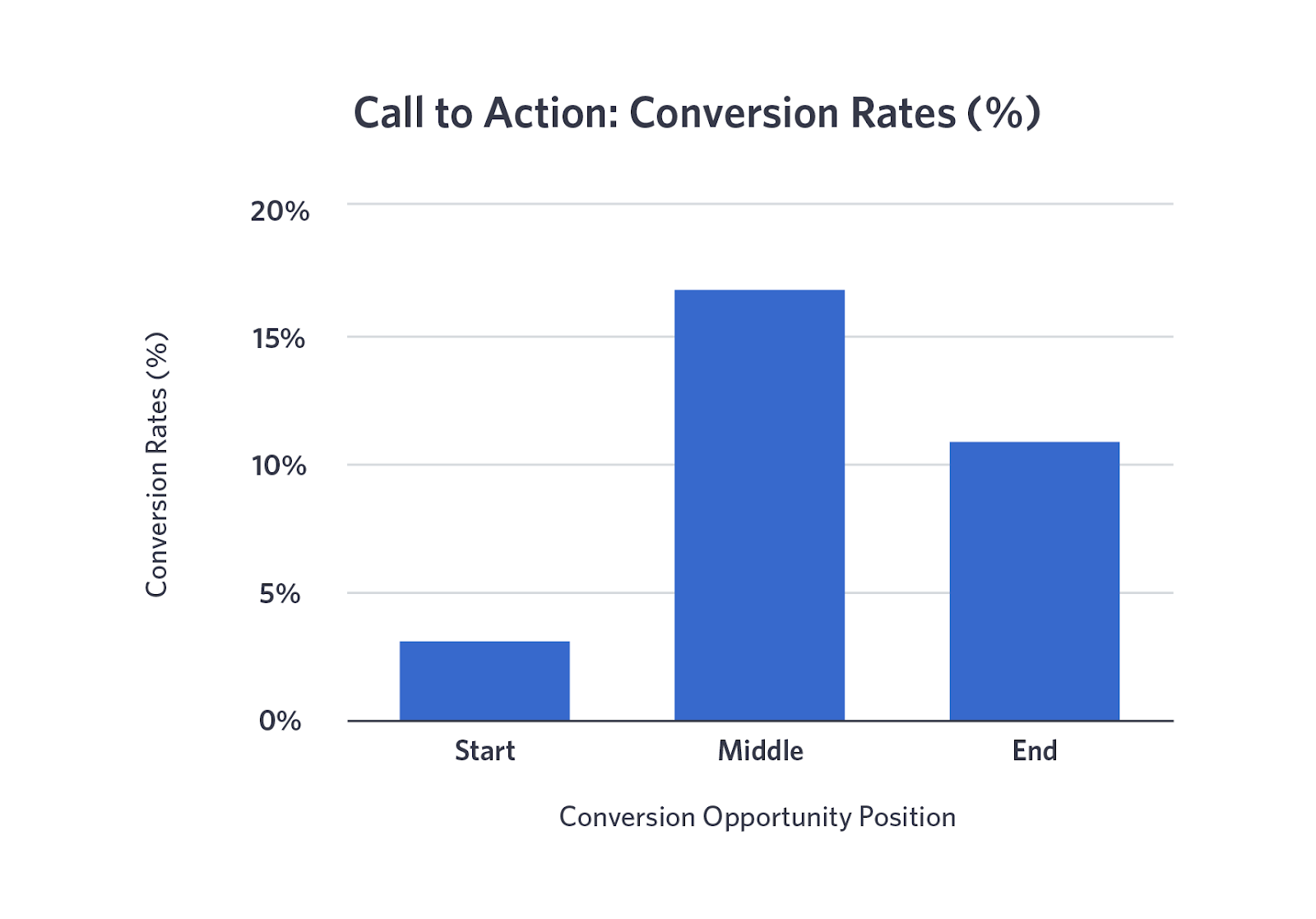 call to action stats