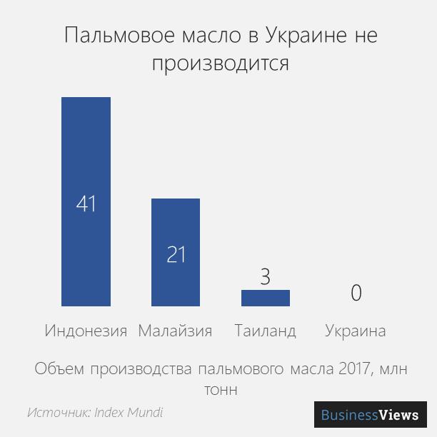 украина не делает пальму