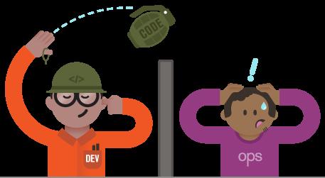 Image result for devops developer