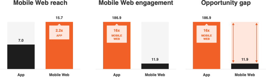 comparison of mobile reach to native app engagement.