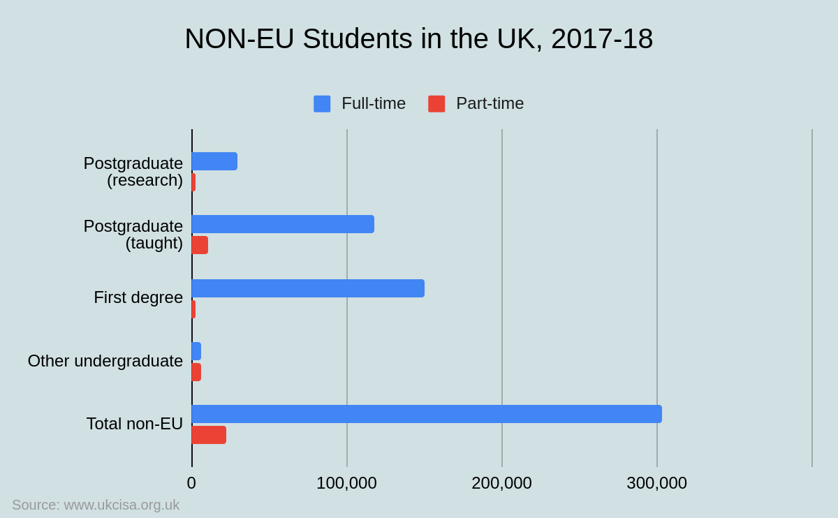 Non-EU Students in the UK
