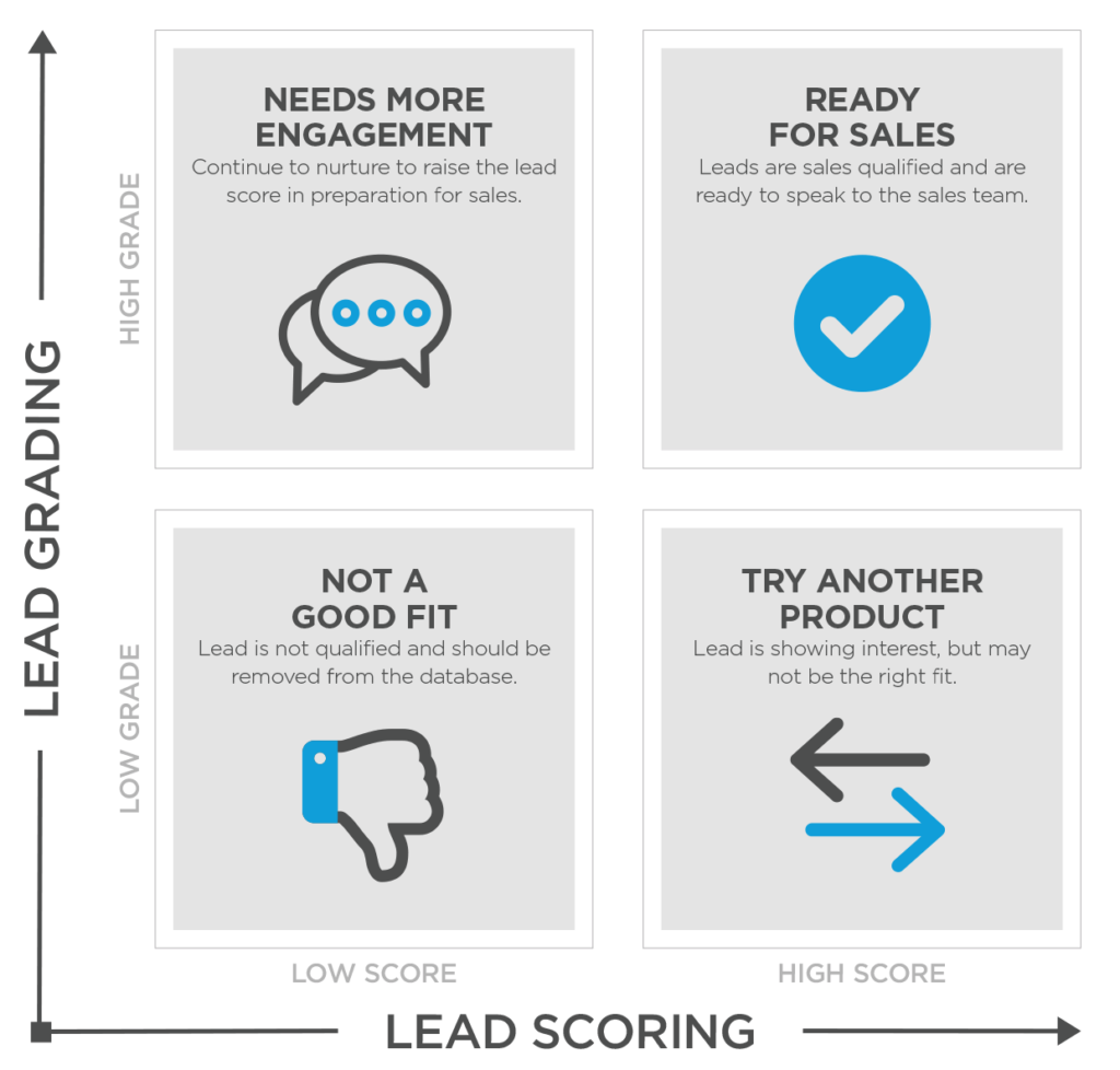 lead grading and scoring side by side