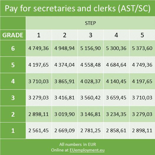 European Commission salary grid - AST/SC secretaries and clerks