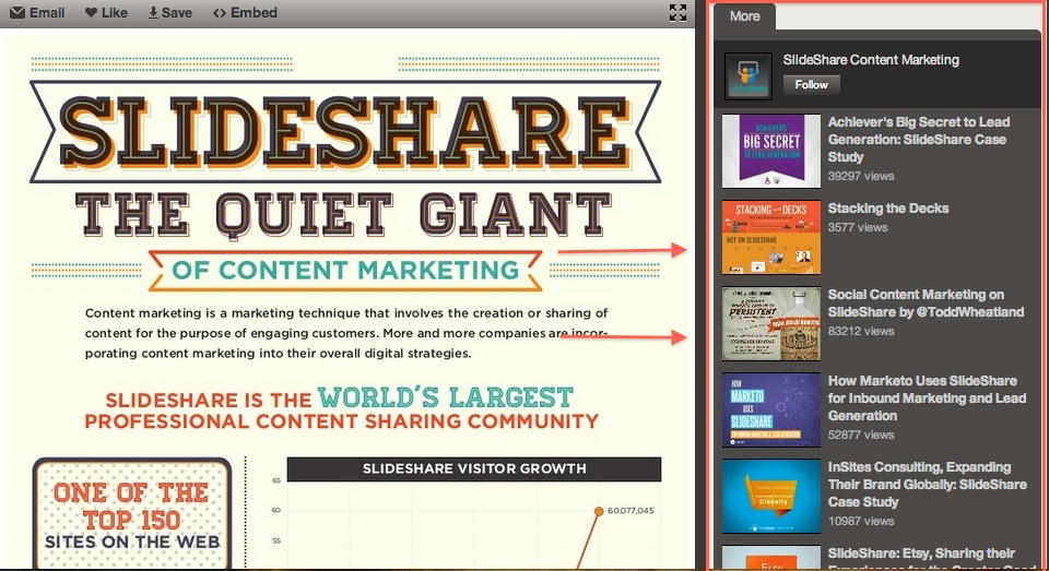 Adding SlideShare Presentations to your content marketing tool belt.