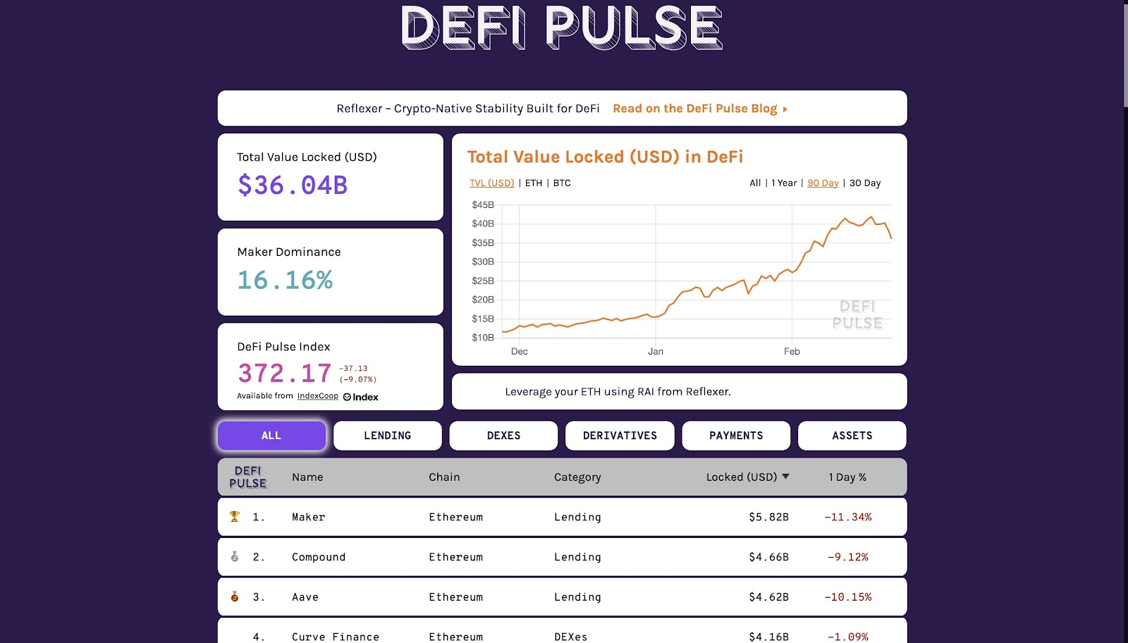 Aave crypto coin vs other DeFi protocols