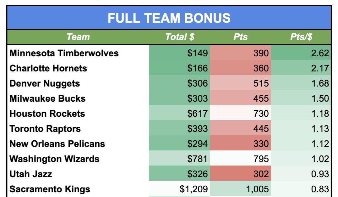 Collector Score Bonuses NBA Top Shot