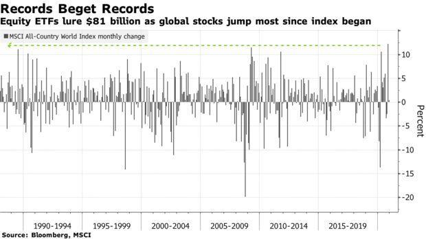 Биржевые фонды привлекают 81 миллиард долларов, поскольку мировые акции подскочили больше всего с момента создания индекса