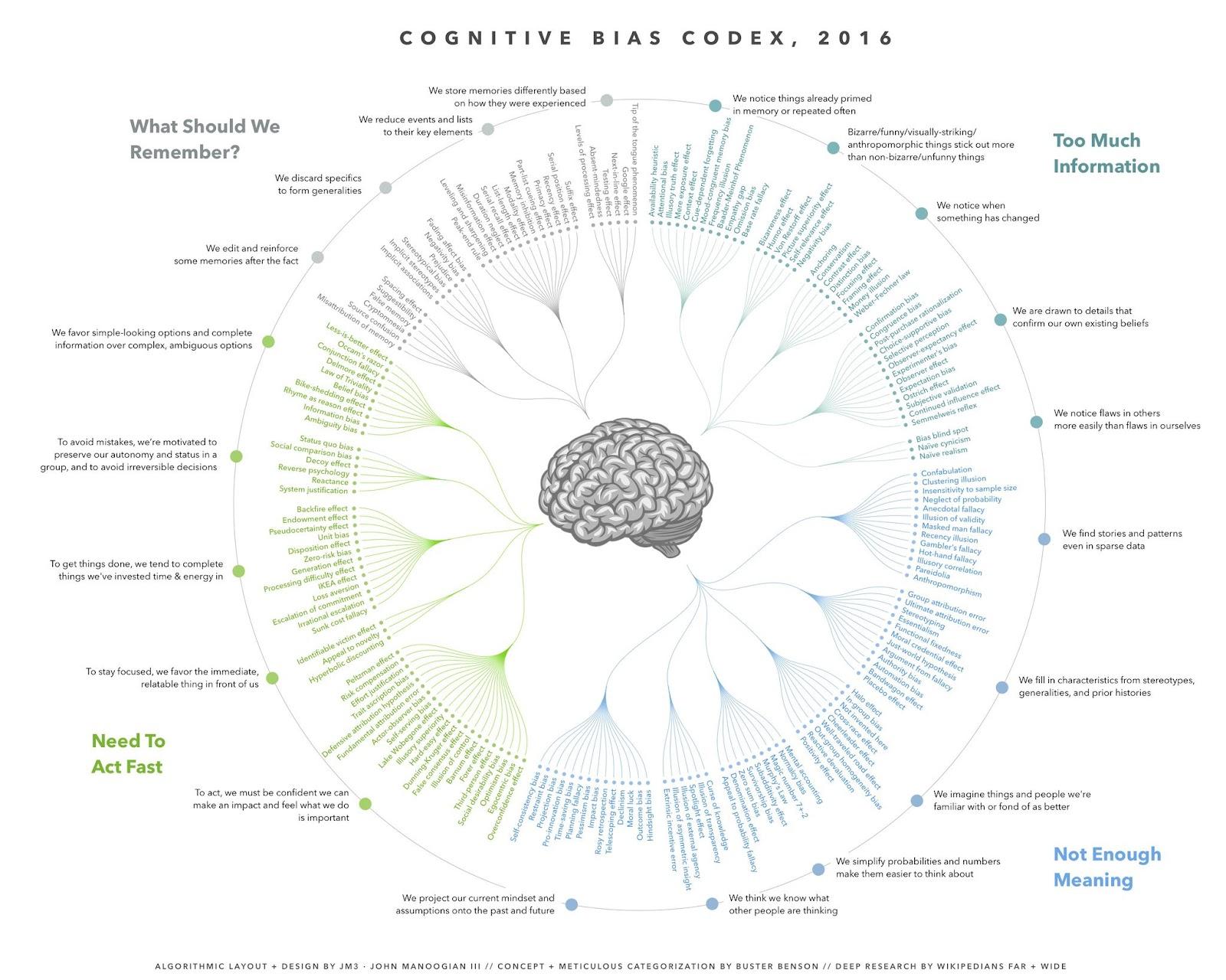 Cognitive Codex