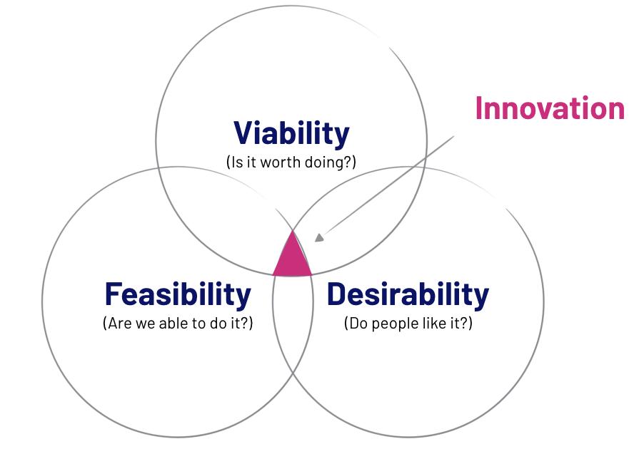 Innovation im Design Thinking