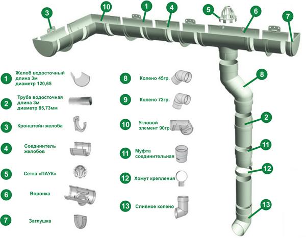 стоимость монтажа водосточной системы