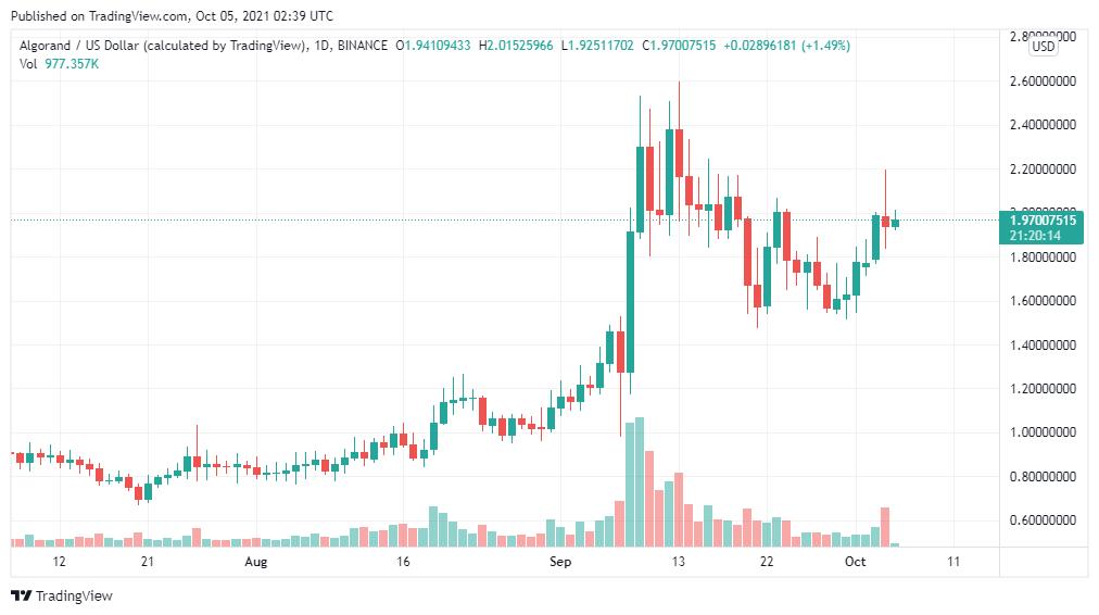 Algorand price analysis: ALGO to spike to $2.5 today 1