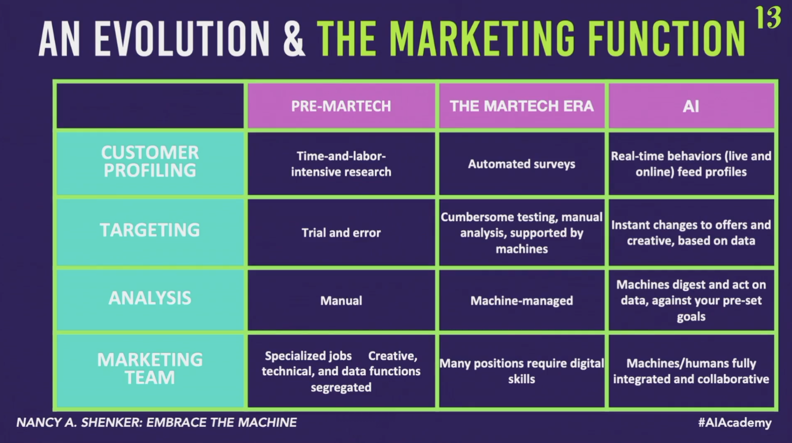 How Marketing Jobs Will Evolve In The Future