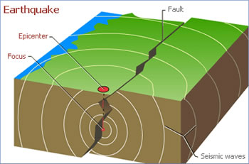Image result for Earthquakes Form