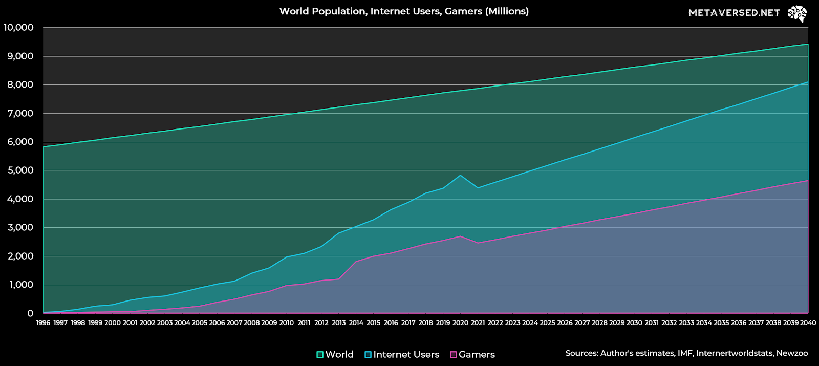Expected growth of gamers vs world population