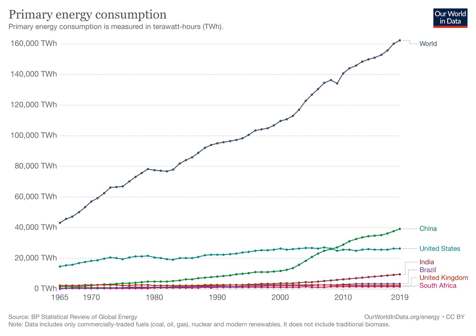 Renewable Energy Trends, Primary Energy Consumption Chart