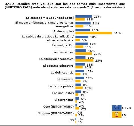 Eurobarómetro1