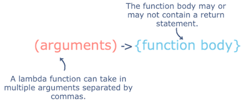 how java lambda functions work