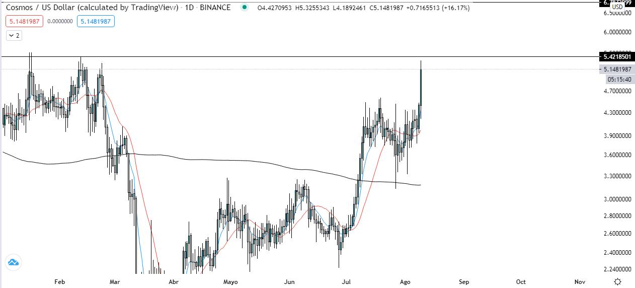 Tendencia a corto plazo del precio de ATOM. Fuente: TradingView