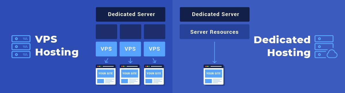 Hình ảnh cho thấy sự khác biệt giữa lưu trữ VPS và lưu trữ máy chủ chuyên dụng