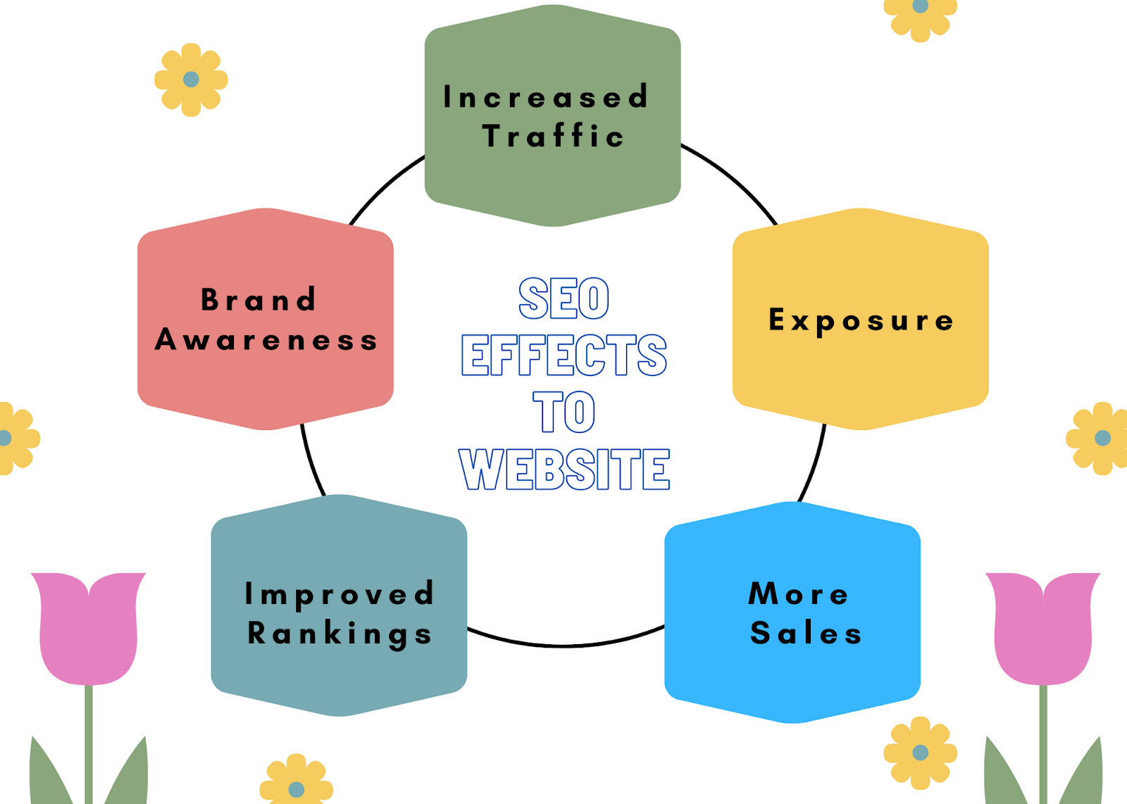 SEO Effects To Website