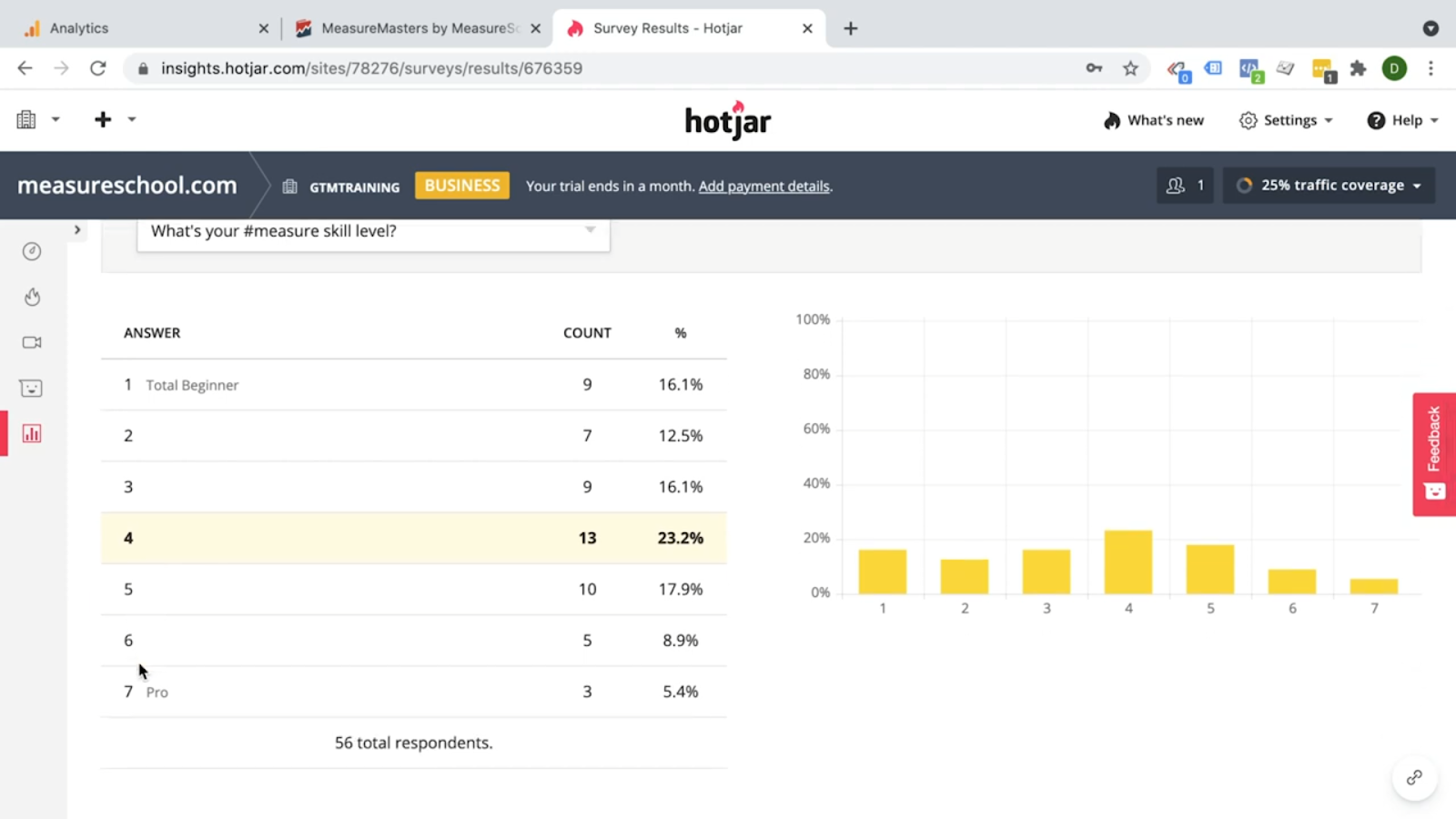 Hotjar - Chart form - What's your measure skill level?