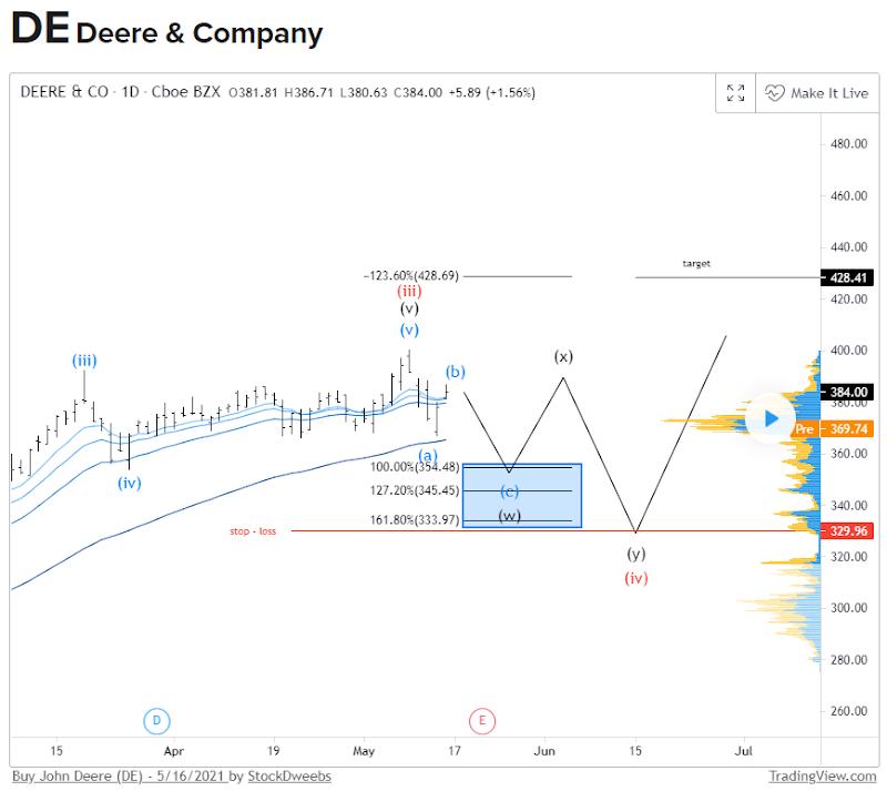 StockDweebs Charting