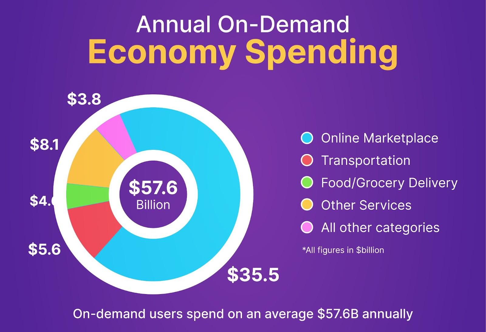 on demand services data
