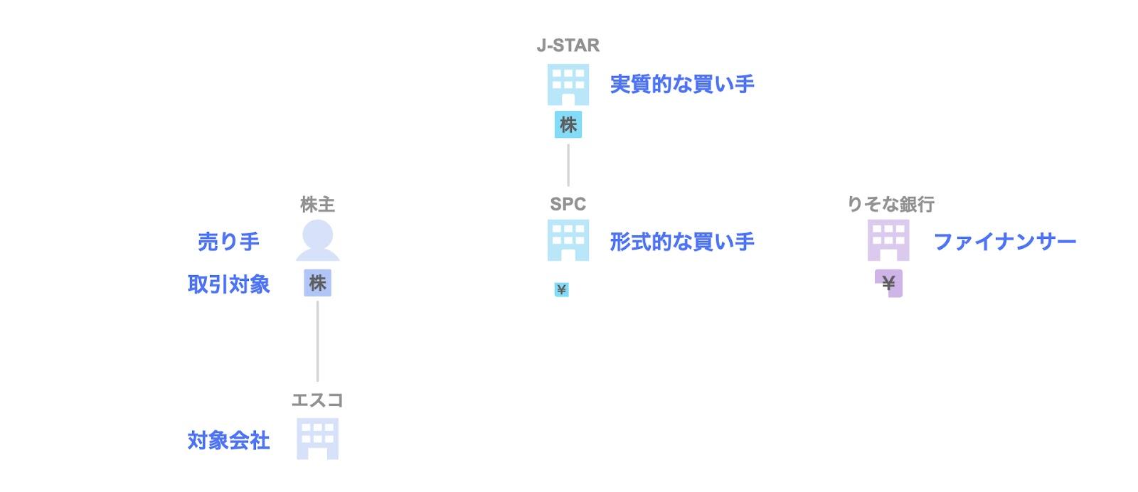 J-STARによるエスコのExit 関係者