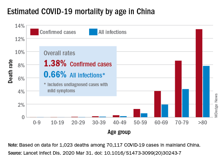 COVID-19 mortality by age in China